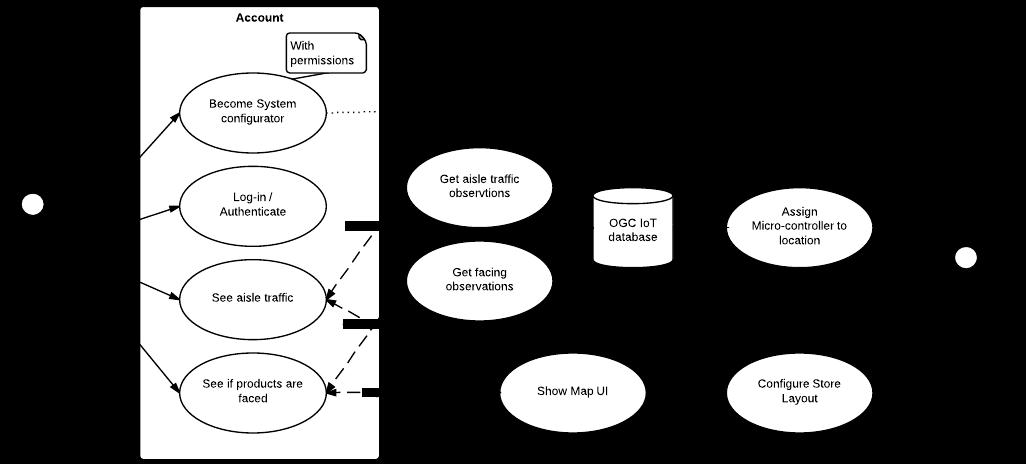 Lass blog by turbocats development process technical website use cases ccuart Images